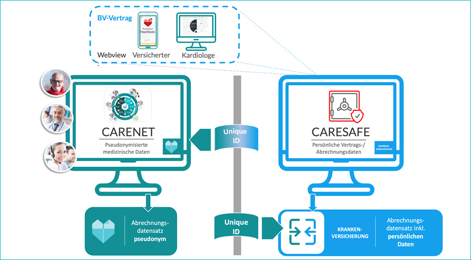 carenet-kv